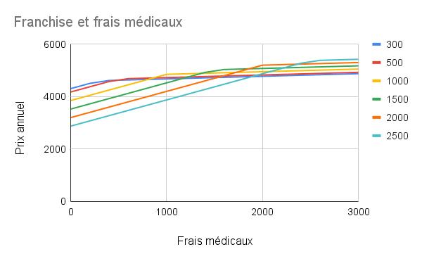 Franchise de l'assurance maladie et frais médicaux