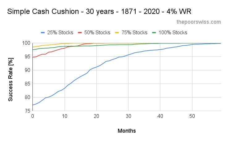 Simple Cash Cushion - 30 years - 1871 - 2020 - 4% WR 2