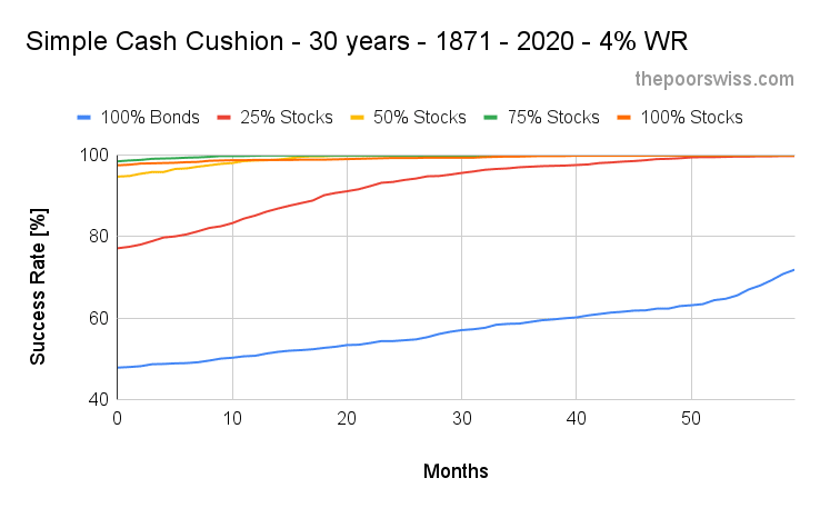 Simple Cash Cushion - 30 years - 1871 - 2020 - 4% WR