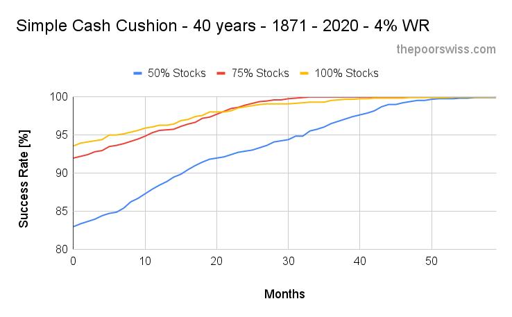 Simple Cash Cushion - 40 years - 1871 - 2020 - 4% WR