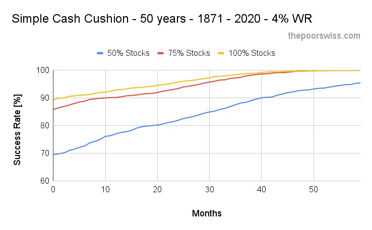 Simple Cash Cushion - 50 years - 1871 - 2020 - 4% WR