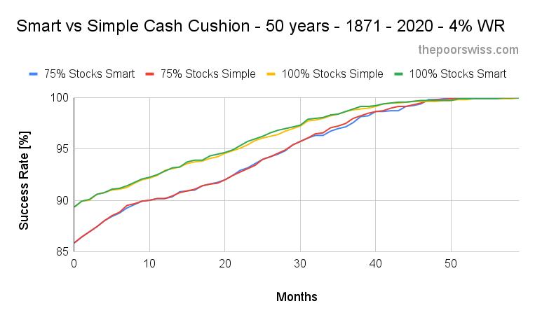 Smart vs Simple Cash Cushion - 50 years - 1871 - 2020 - 4% WR