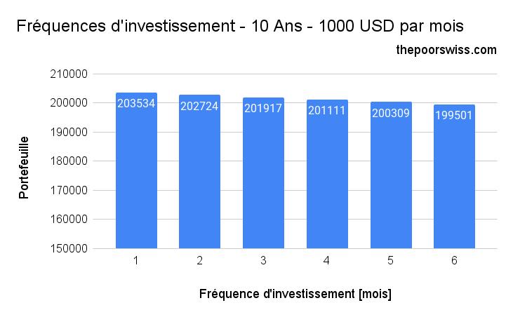 Fréquences d'investissement - 10 Ans - 1000 USD par mois