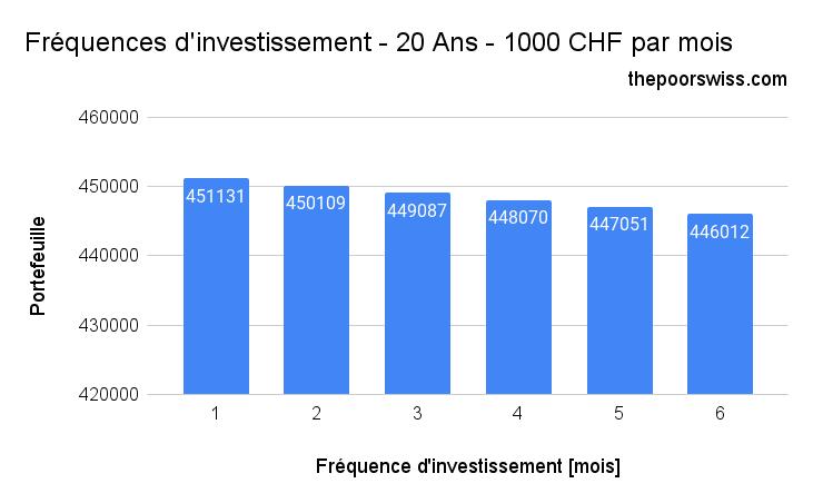 Fréquences d'investissement - 20 Ans - 1000 CHF par mois