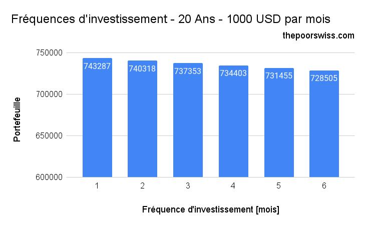 Fréquences d'investissement - 20 Ans - 1000 USD par mois