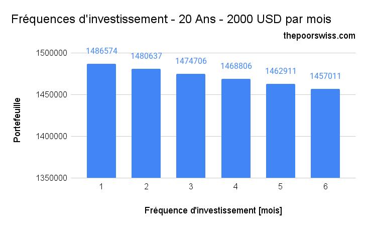 Fréquences d'investissement - 20 Ans - 2000 USD par mois