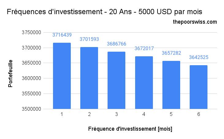Fréquences d'investissement - 20 Ans - 5000 USD par mois