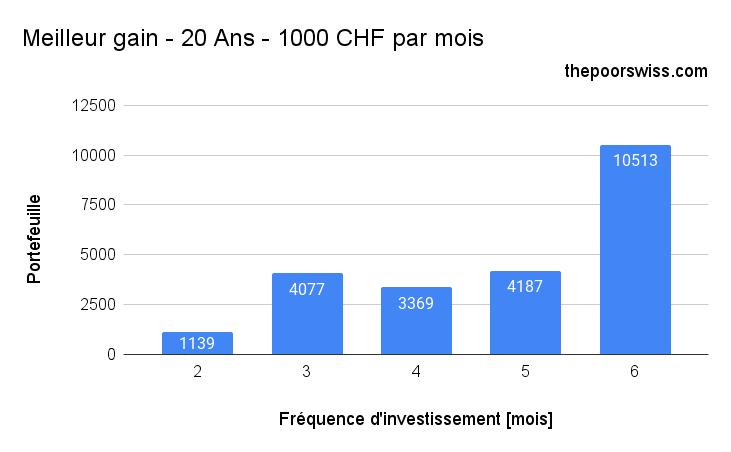 Meilleur gain - 20 Ans - 1000 CHF par mois