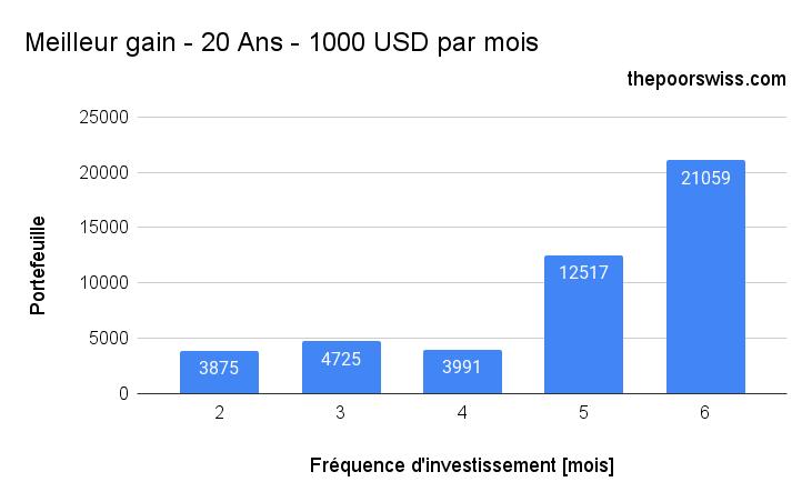 Meilleur gain - 20 Ans - 1000 USD par mois