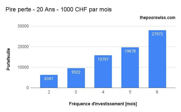 Pire perte - 20 Ans - 1000 CHF par mois