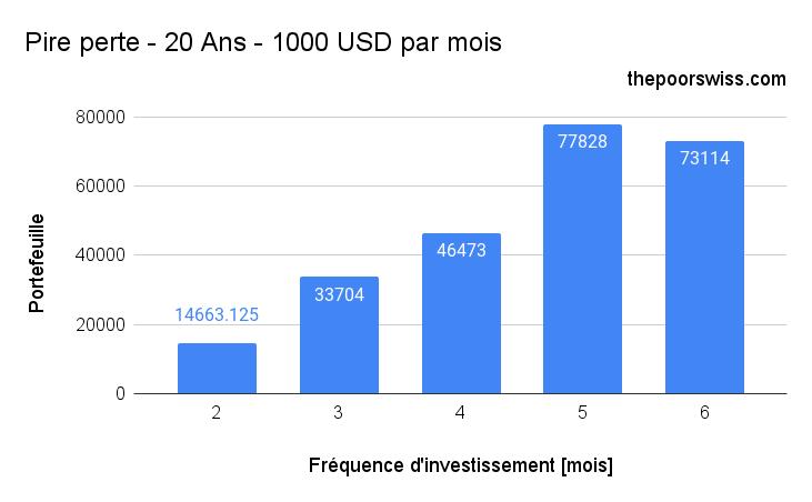 Pire perte - 20 Ans - 1000 USD par mois