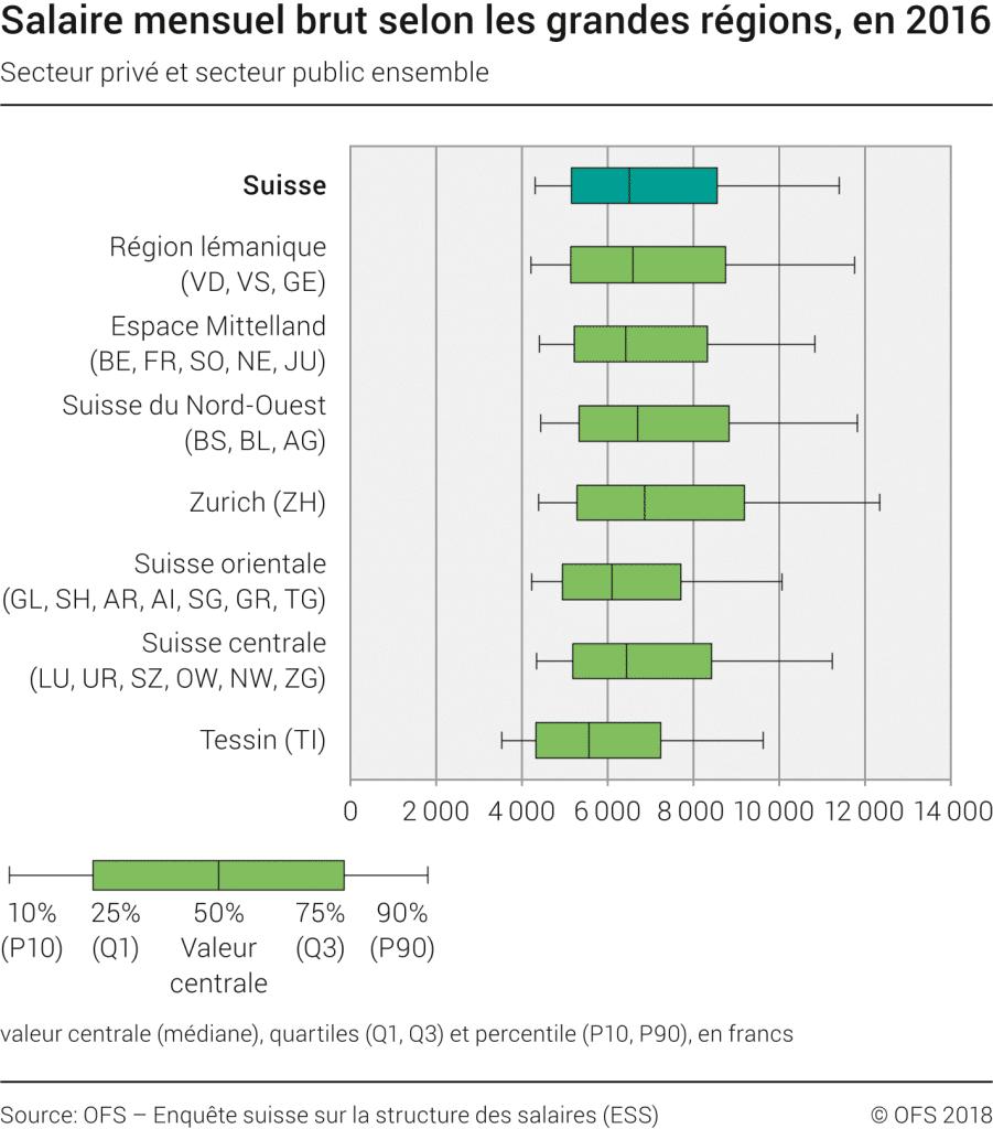 Différences de revenus entre les cantons - Opportunité pour l'arbitrage géographique